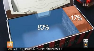 打開南韓零食...靠!有83%是空氣啦!