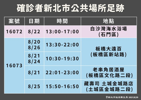 [情報] 今日(8/29) COVID-19疫情現況