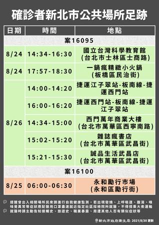 [情報] 今日(8/30) COVID-19疫情現況