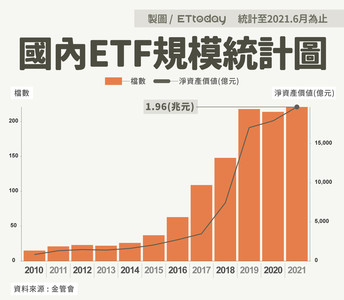 ETF有多夯 2大統計數字看出成長趨勢!