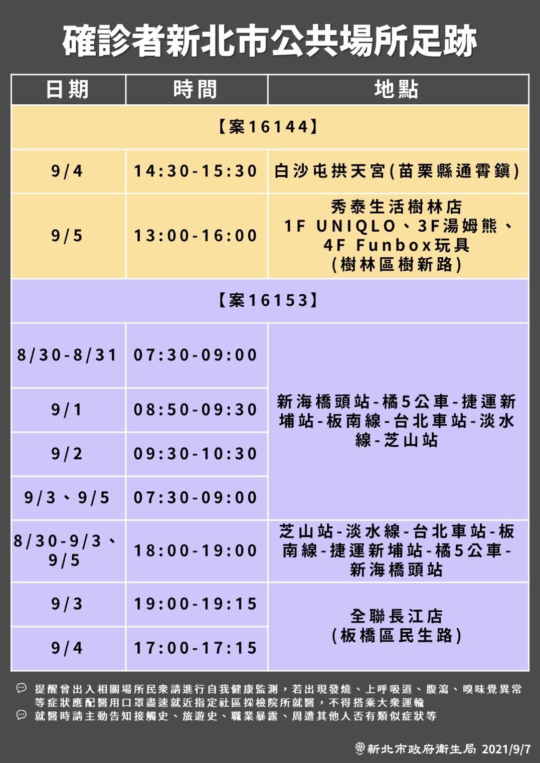 [情報] 今日(9/07) COVID-19疫情現況