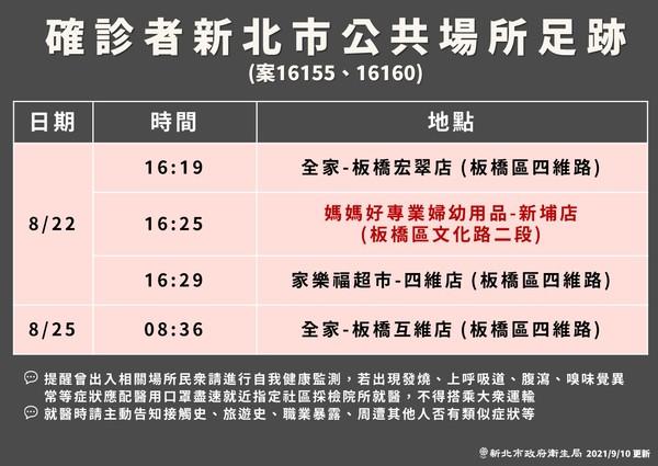 [情報] 今日(9/10) COVID-19疫情現況