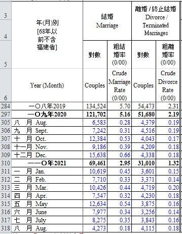 [新聞] 首見台灣今年結婚離婚對數將近一比一 台