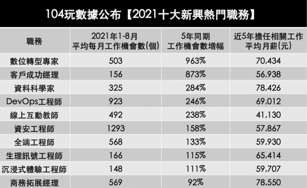 ▲2021年十大新興熱門職務。(圖/翻攝自104玩數據)