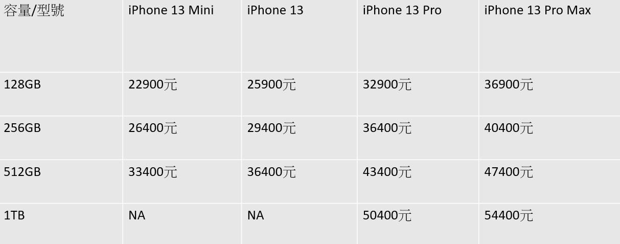 ▲▼iPhone 13全系列售價。(圖/記者高兆麟製表)
