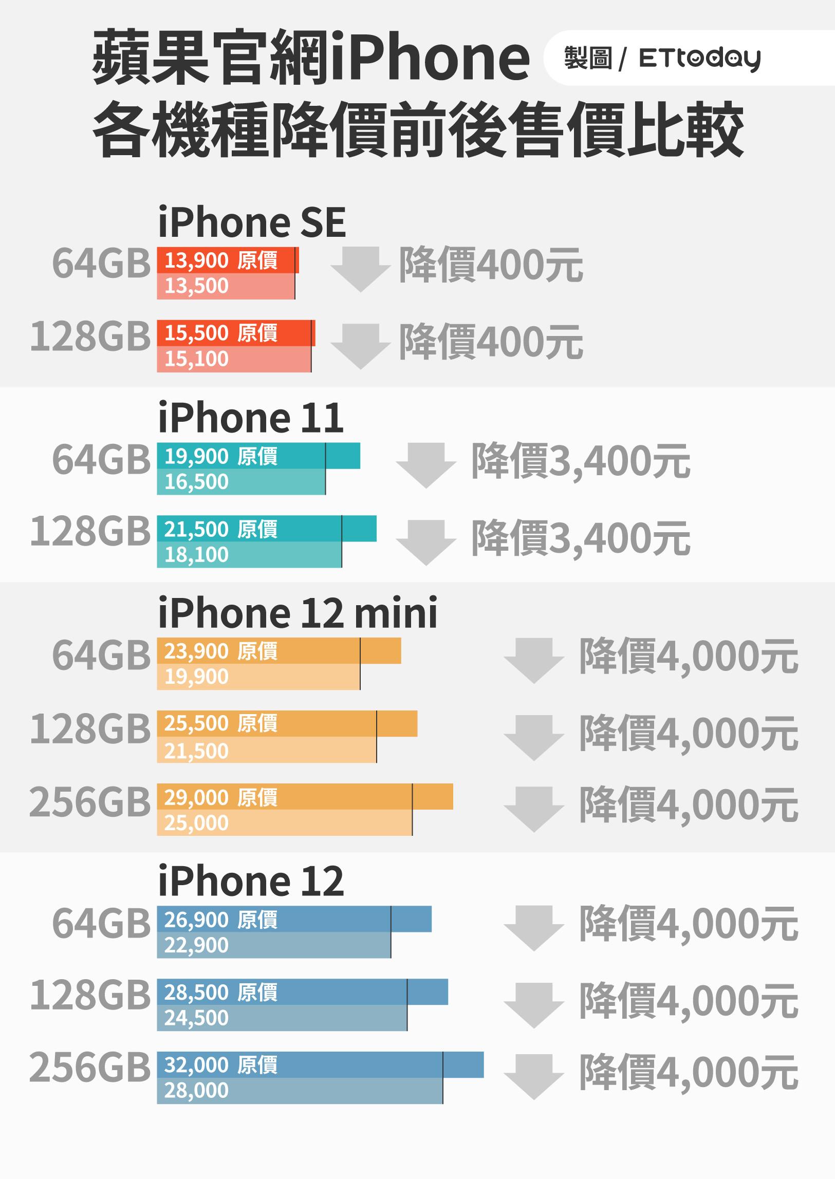 ▲▼蘋果官網iPhone降價售價比較表。(圖/ETtoday製)