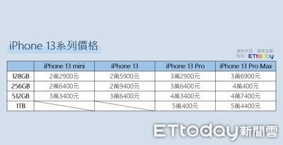「iPhone 13全系列」價格、顏色一次看 果粉嗨:最便宜不到2萬3