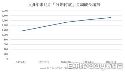 國人愛刷卡「分期付款」!總金額衝上1719億元 5年跳增48%