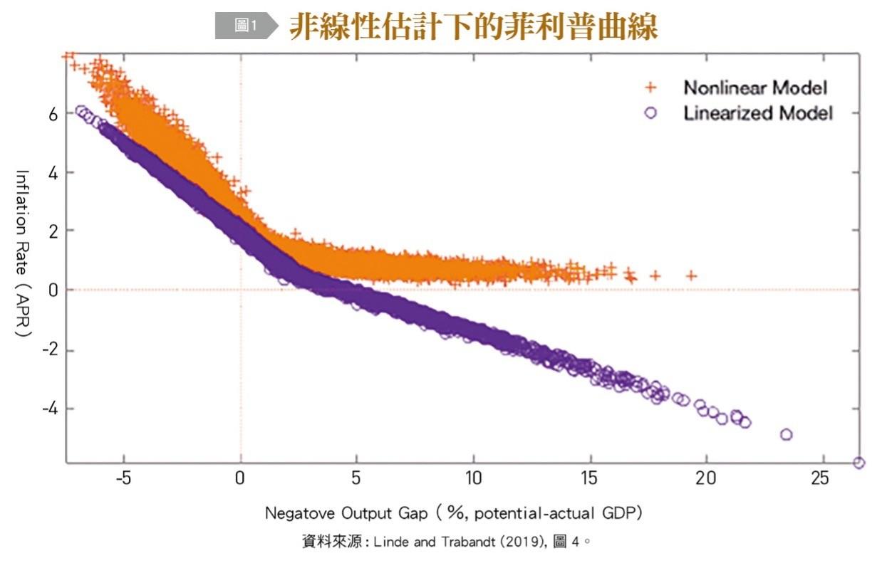 通膨,去全球化,供應鏈,貨幣政策,聯準會,自然利率,量化寬鬆,人口老化,央行,股價,房價