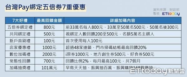 ▲台灣Pay綁定五倍券7重優惠一次看。點圖可放大。(圖/記者曾筠淇製)