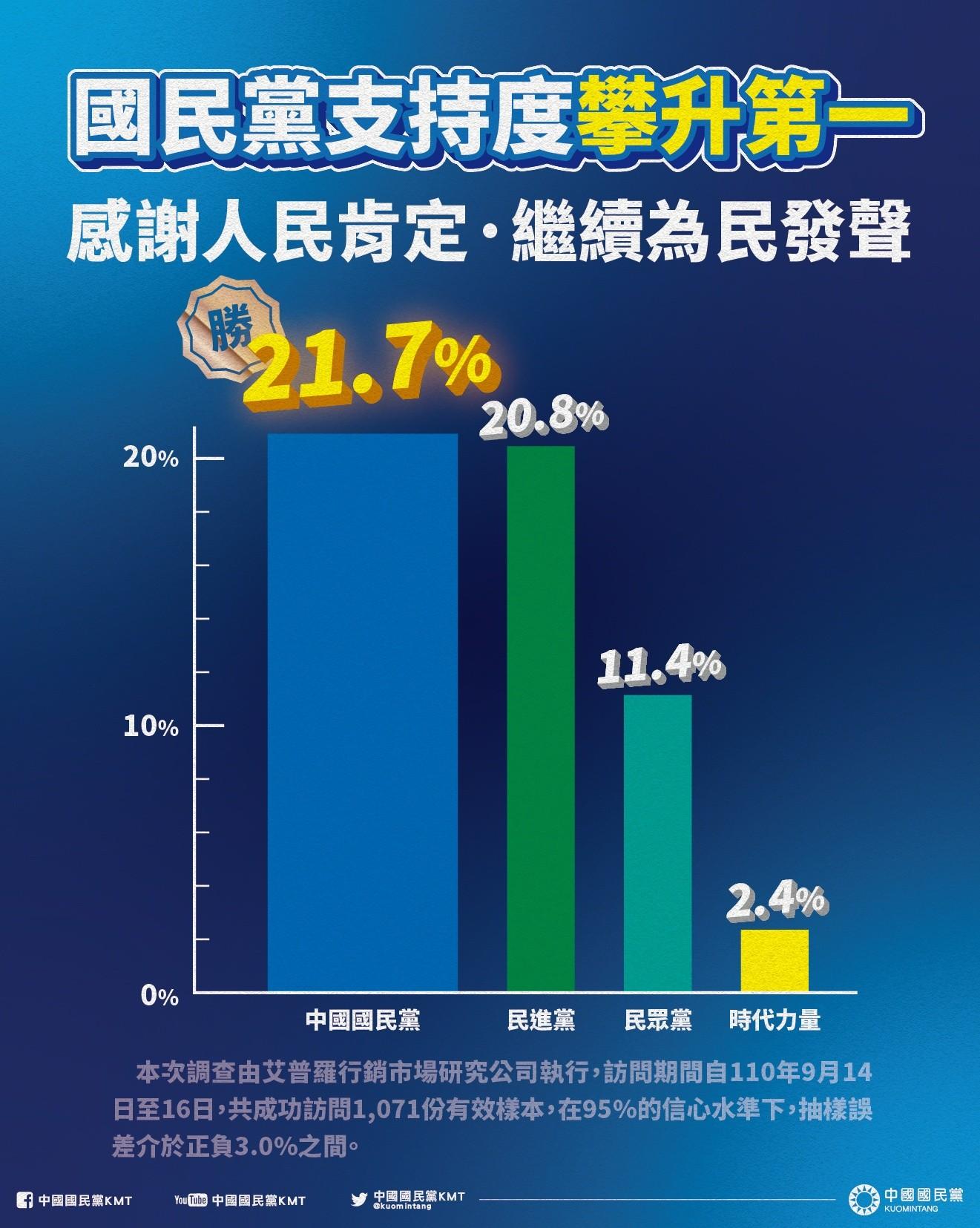 [新聞] 國民黨最新民調奪第一 政黨支持度21.7%