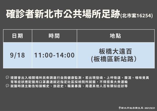 [情報] 今日(9/21) COVID-19疫情現況