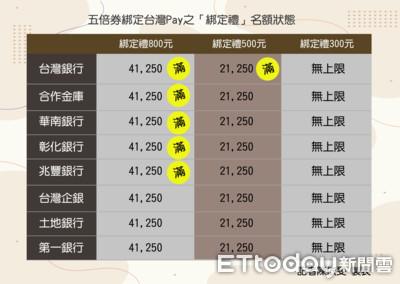 快搶800元「台灣Pay」早鳥票! 公股8行庫僅剩這3家
