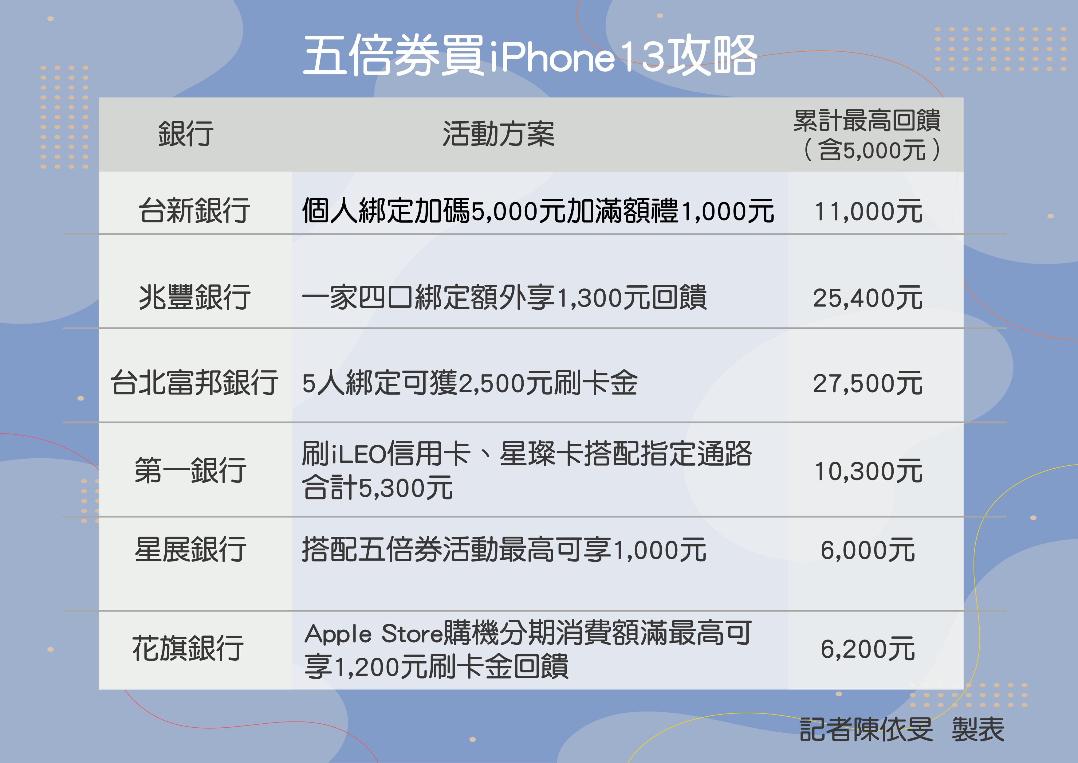 ▲1圖看懂五倍券怎麼買iPhone13最省。(圖/記者陳依旻製表)