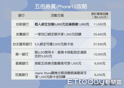 1圖看懂五倍券怎麼買iPhone13最省錢 最高現賺2.7萬!