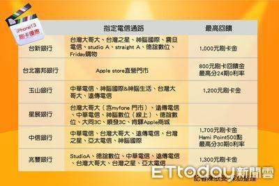 電信開賣iPhone13 一張圖看懂刷哪張卡最便宜!