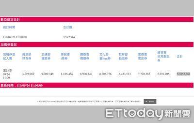 國旅券登記衝破9百萬人!中籤率僅13.3% 8大加碼券最新搶訂數曝光