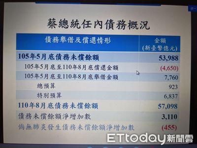 財政部駁「國民舉債3支唉鳳」算錯了!100%保證特別預算有納入債限
