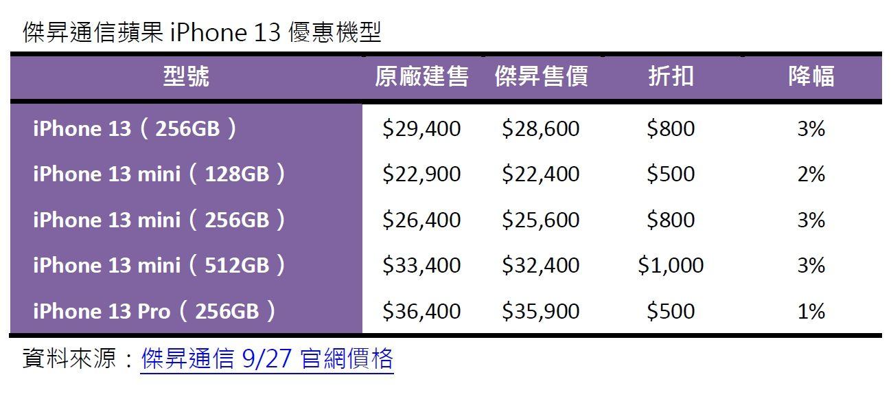 ▲傑昇通信蘋果iPhone 13優惠機型。(圖/傑昇通信提供)