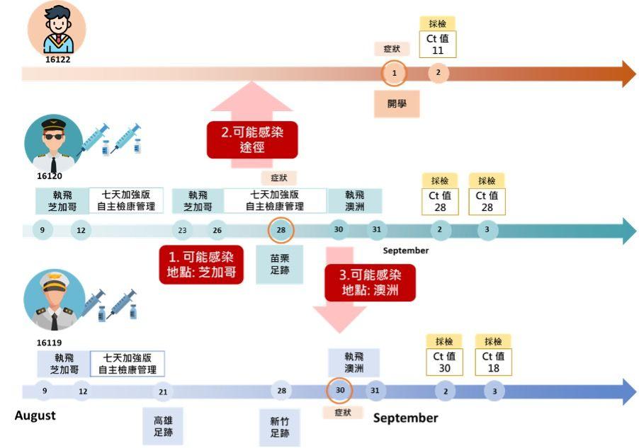 COVID-19,變種株,疫苗,突破性感染,社區傳播,Ct值,隔離,快篩,NPI