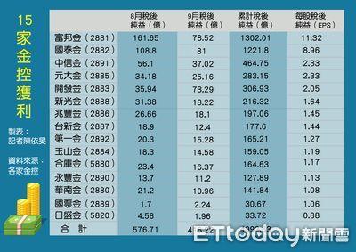15家金控前3季獲利合計近5000億!10家超越去年全年 一表看懂
