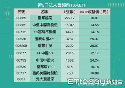 法人買超前10大ETF出爐!陸股占7檔 不畏限電風暴原因曝光