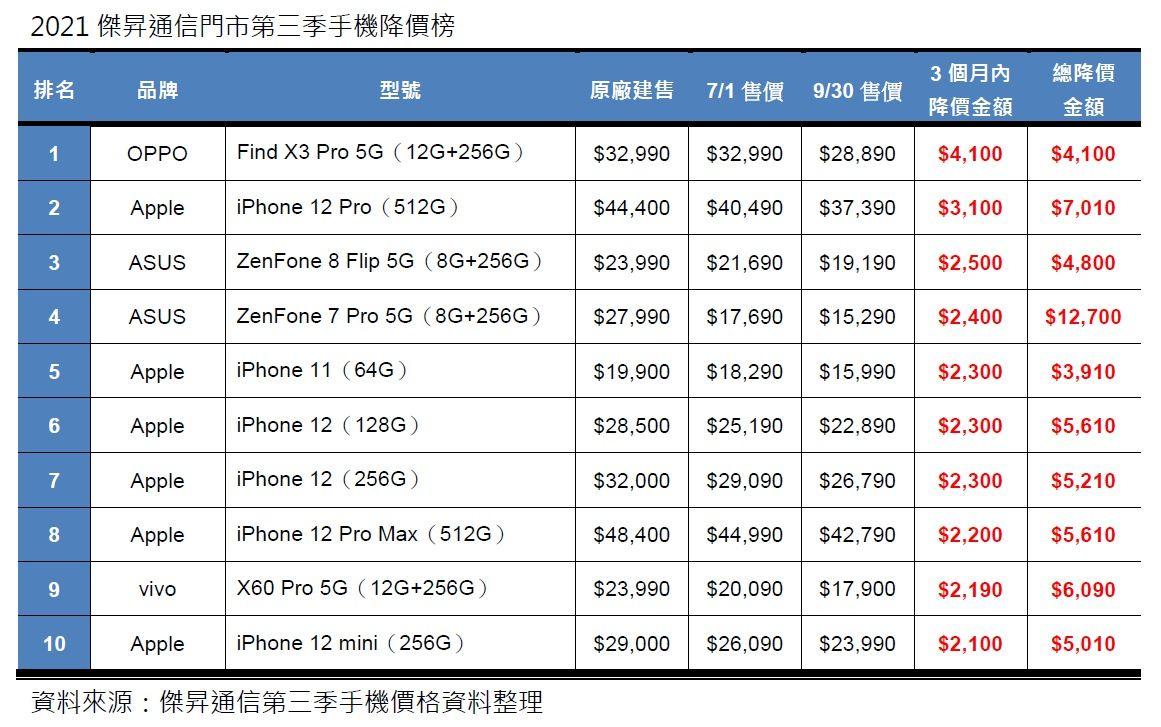 ▲傑昇通信公布第3季手機降價排行。(圖/傑昇通信提供)