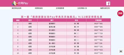 「五倍券綁台灣Pay」萬元獎16位得主出爐 1.2萬個完整中獎名單看這