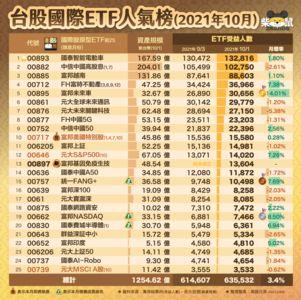 895擠進台股國際ETF人氣榜前五強!電動車投資人暴增 2策略最保險