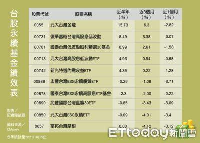 台股永續ETF績效一次看!報酬率最高15.73% 這檔明日除息