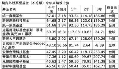 台灣千檔基金績效出爐!這四檔今年報酬飆逾6成 最強是他