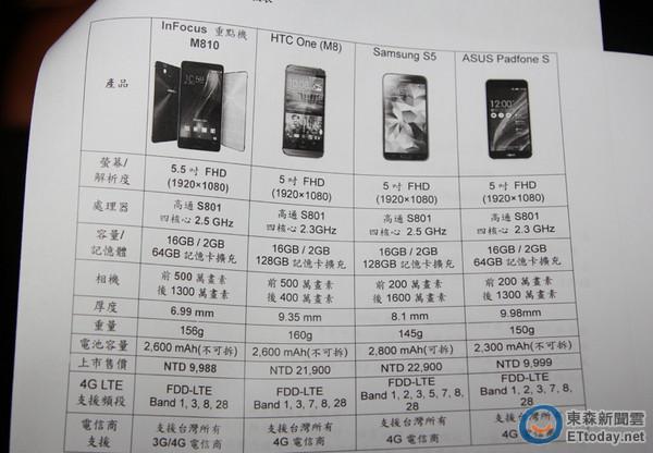 雙鏡面、4G 全頻、頂規!郭董牌 5.5 吋M810僅售9988元