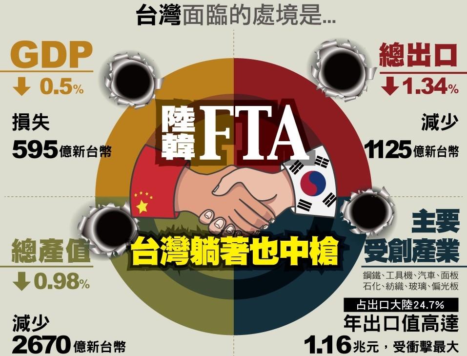 中韓FTA正式簽署 9成產品將進入零關稅