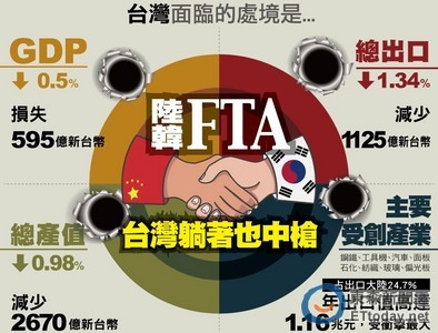 果真恐嚇人民? 經部:中韓FTA對台衝擊沒預期大